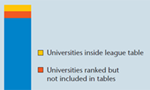 A varied panorama of rankings