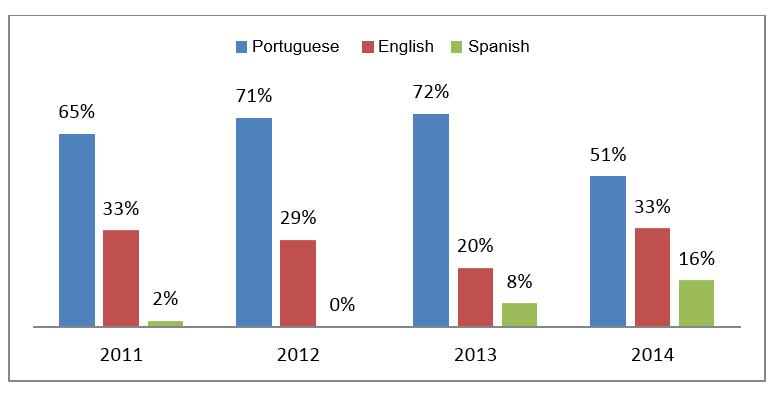 Figure 3. Articles publication language (%) – 2011-2014