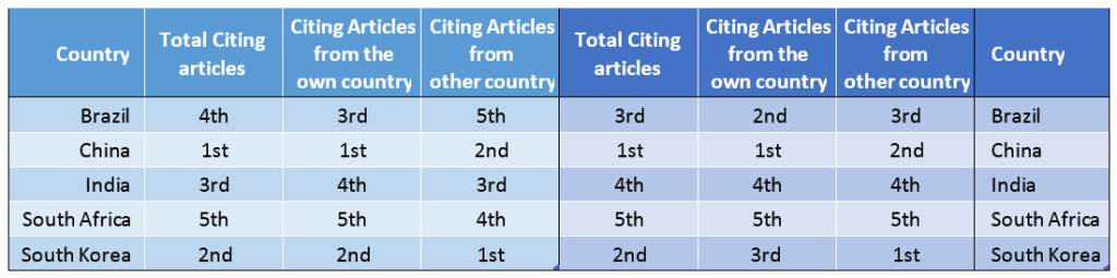 Table 2. Classification according to Citing Articles in 2012 to Articles of 2010-2011 and Classification according to Citing Articles in 2012 to Articles of 2010-2011 (Articles in English). (Source: R Meneghini²)