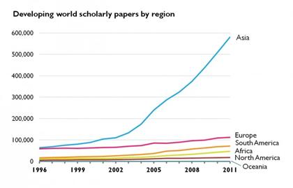 Fig.1 Distribución del número de publicaciones en función del año de publicación de países en desarrollo por región. Fuente: Research Trends