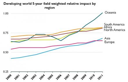 Fig.2 Evolución del impacto relativo de cinco años de países en desarrollo por región. Fuente: Research Trends