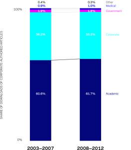 Figura 2 — Porcentaje de las descargas de artículos con al menos un autor corporativo por el sector que descarga, 2003-07 y 2008-12. Fuente: Scopus y ScienceDirect.