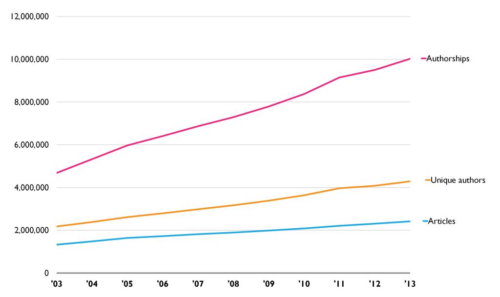 Figura 1 – Crecimiento en volumen de artículos publicados, autorías y autores únicos de 2003 – 2013. Fuente: Scopus.