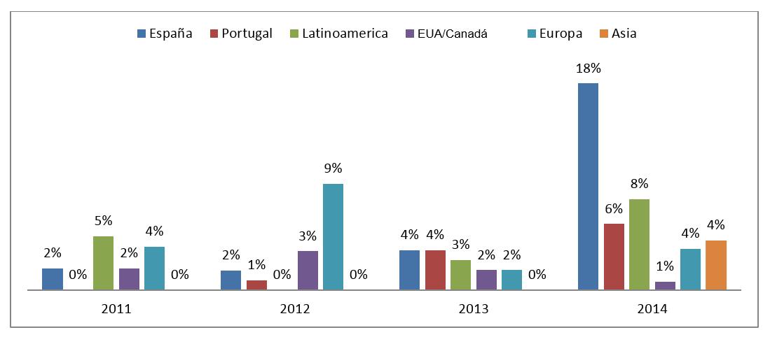 Figura 2. Participación de autores de instituciones extranjeras (%) – 2011-2014