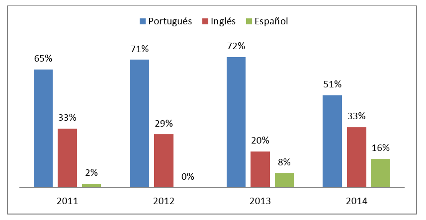 Figura 3. Idioma de publicación de los artículos (%) – 2011-2014