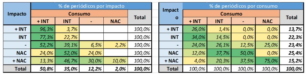Tabla 1. Distribución de las revistas por categorías nacionales e internacionales según las citaciones recibidas (impacto) y las citaciones concedidas (consumo) en SciELO Citation Index (Fuente: R. Mugnaini²)