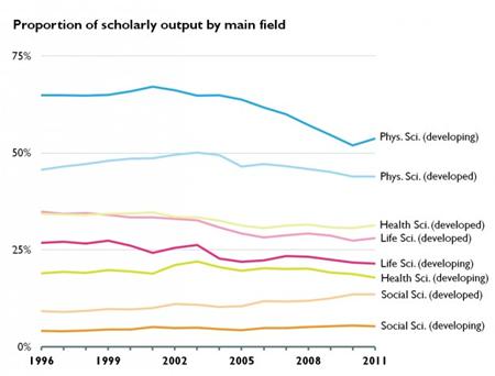 Figura. 3 - Proporção de artigos publicados por área em países em desenvolvimento e países desenvolvidos. Fonte: Research Trends