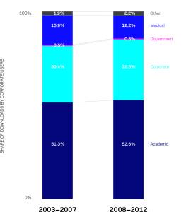 Figura 3 – Participação do setor corporativo no download de artigos, 2003-07 e 2008-12. Frações somam 100%, apesar da coautoria de alguns artigos entre setores, devido à derivação de frações a partir da duplicação da contagem total de downloads em todos os setores. Fonte: Scopus e ScienceDirect.