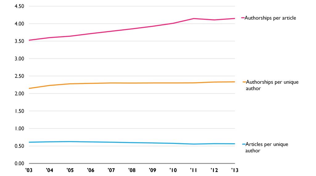Figura 2 - Padrões de autoria ao longo do tempo (2003-2013). Fonte: Scopus.