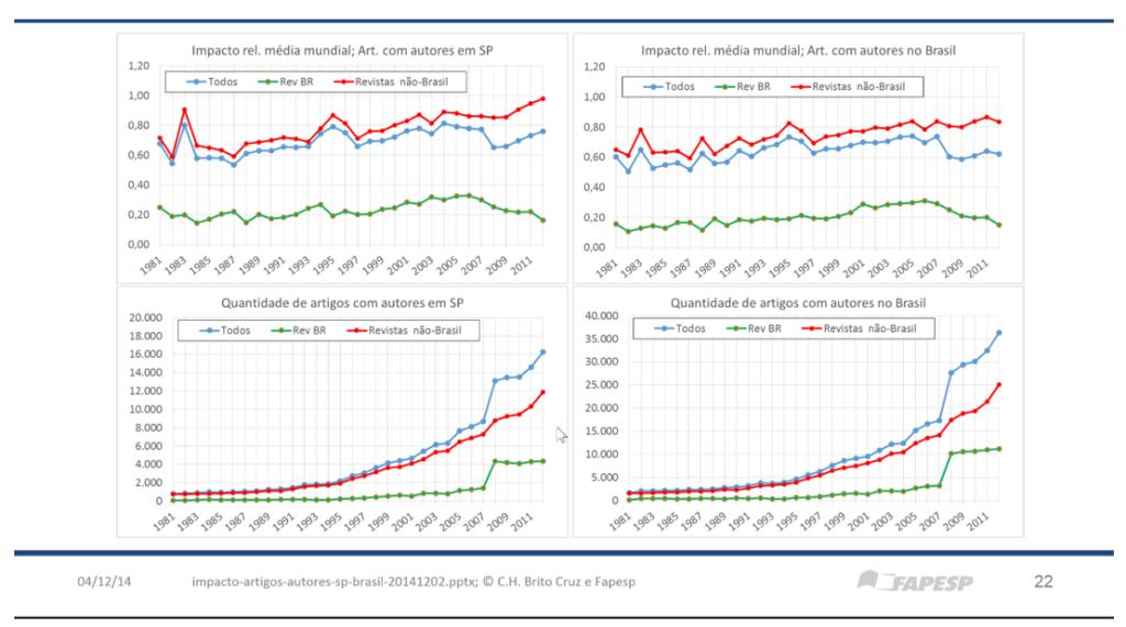 Figura 1. Impacto e quantidade de artigos de autores de São Paulo e do Brasil em Periódicos do Brasil e do Exterior. (Fonte: C. H. Brito Cruz¹)