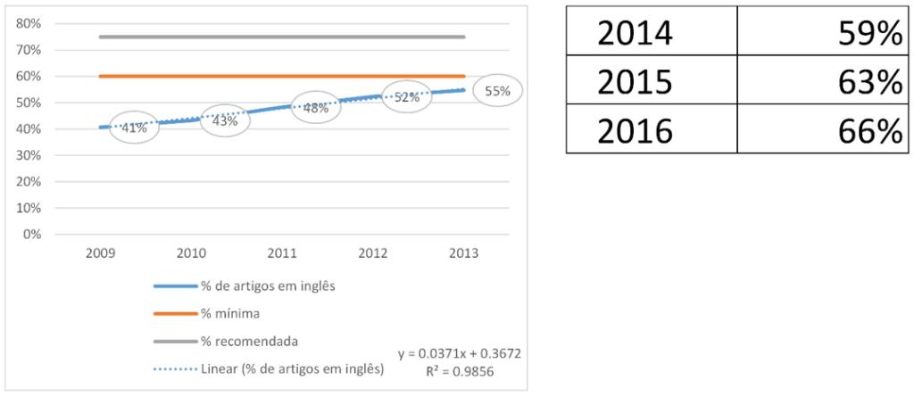 Figura 2. Evolução dos artigos em inglês no SciELO Brasil entre 2009 e 2013 e tendência futura. (Fonte: A L Packer6)