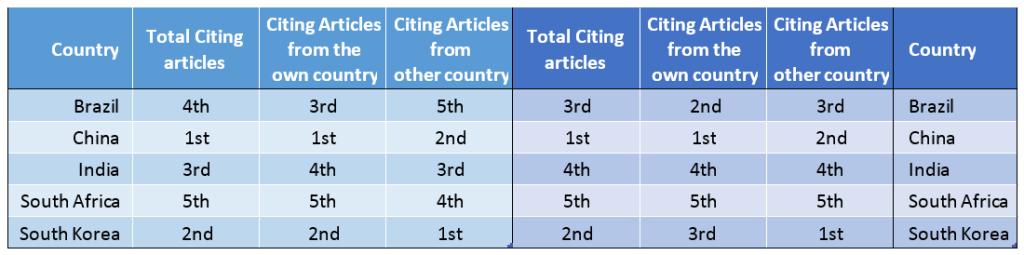 Tabela 2. Classificação de acordo com artigos citados em 2012 para artigos de 2010-2011 e Classificação de acordo com artigos citados em 2012 para artigos de 2010-2011 (Artigos em inglês). (Fonte: R Meneghini²)